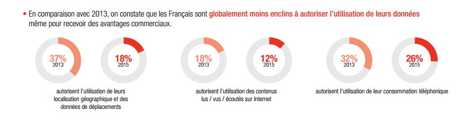 Des Français mal informés sur l'utilisation de leurs données personnelles