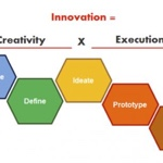 Innovation = Creativity X Execution